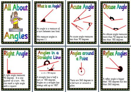 Printable Maths Display Posters - All about Angles