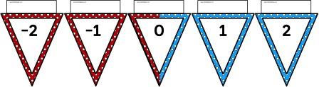 Free printable bunting numberline with negative numbers in red and positive numbers in blue.