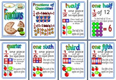 Fraction Display Posters Symbols Fraction Numeracy Fractions | HD ...
