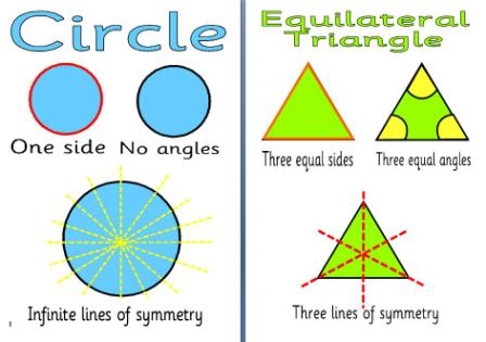 Free KS2 Shape Posters.  Includes sides, angles and lines of symmetry for each shape - square, circle, rectangle, triangle, hexagon, etc.