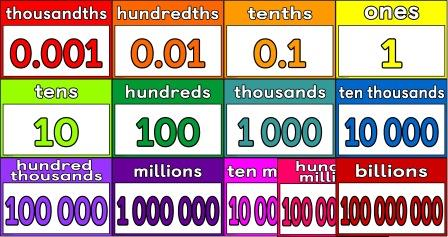 graphic relating to Place Value Printable titled Quick Clearly show Coaching Products Selection Maths