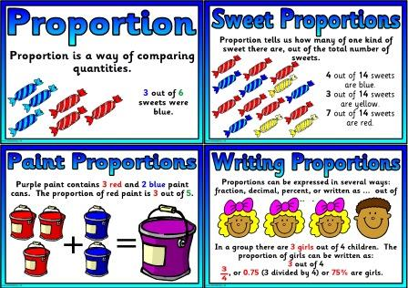 Free printable Proportion posters for classroom bulletin board display.  These posters match the ratio posters to help children recognise the difference between ratio and proportion, and how the two link together.