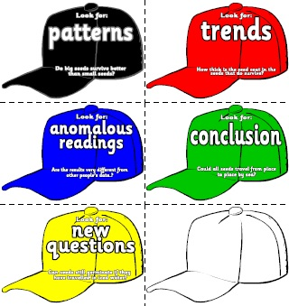 Science Thinking Hats
